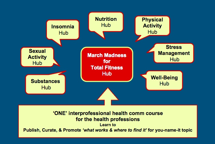 Pilot:  March Madness for Total Fitness 12
